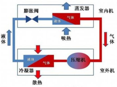 空调原理是什么 关于空调平时需要注意什么?