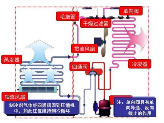 空调外机有哪些结构 空调外机的作用是什么?