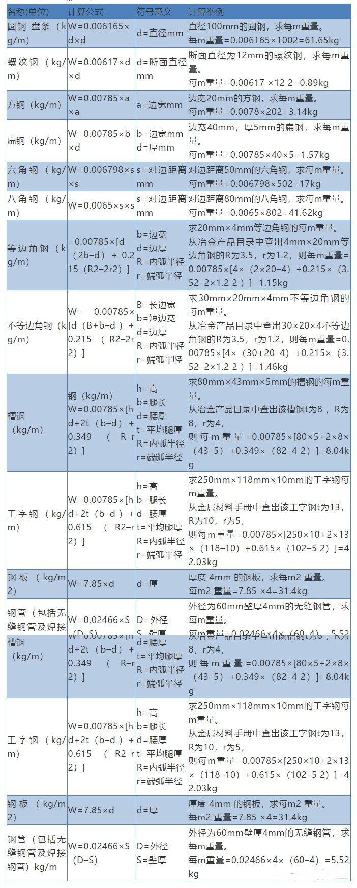 钢筋重量计算公式  各规格钢筋计算方法